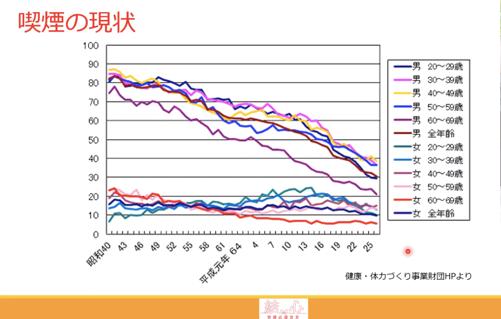 日本人の喫煙率は、男女それぞれどれくらい?
